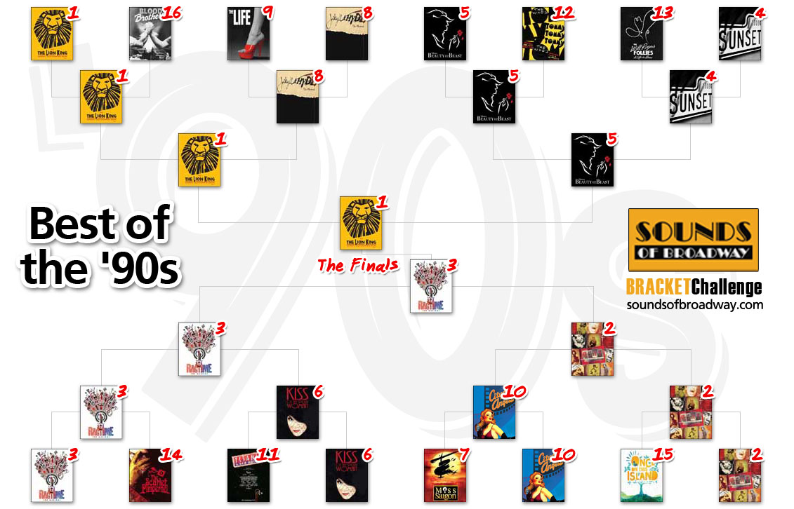 Round 4 - Best of the 90s
